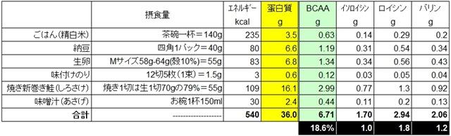 朝食たんぱく質BCAA