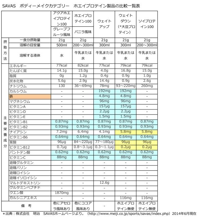SAVASホエイプロテイン製品成分比較表201406更新分