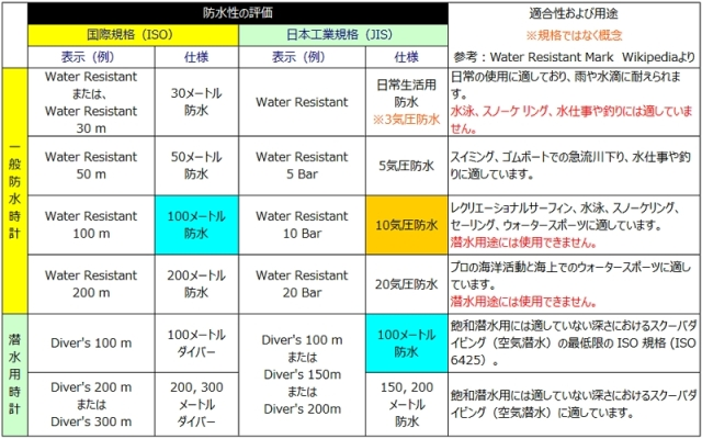 防水性評価と種類