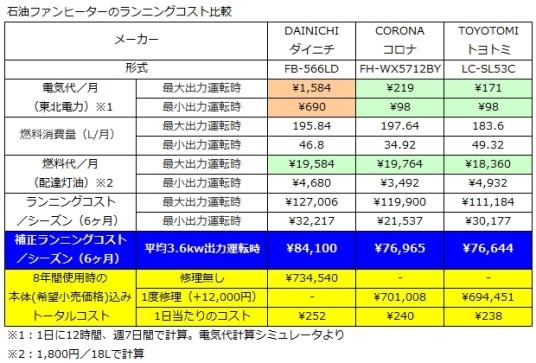 石油ファンヒーターランニングコスト比較表