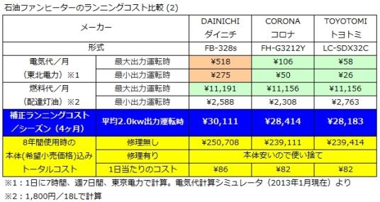 石油ファンヒーターランニングコスト比較表2