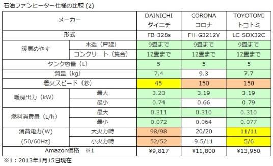 石油ファンヒーター仕様比較表2