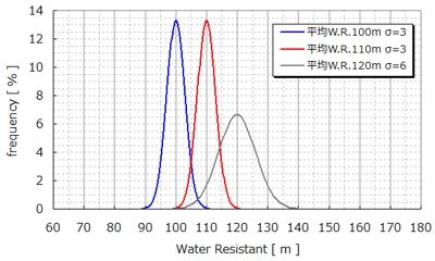 防水腕時計の設計防水規格性能と製造ばらつき
