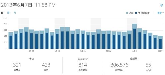 ikinarilarc blog site stats 一日のアクセス数の推移