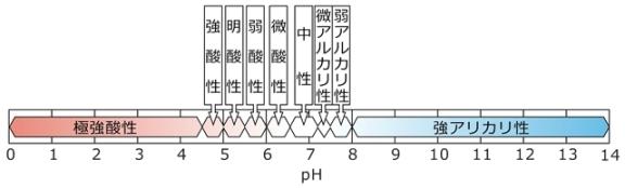 pHによる土壌酸性の程度の区分