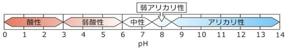 pHによる温泉泉質の分類