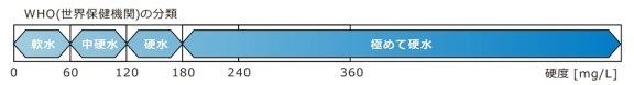 WHOの水の硬度分類