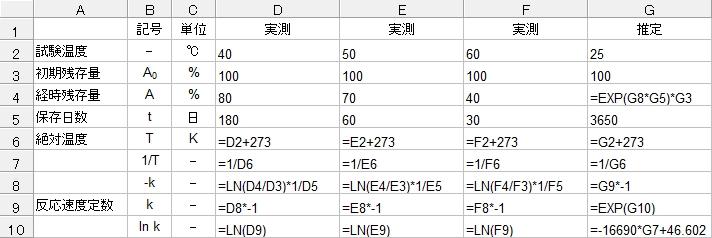 アレニウスプロットの計算式
