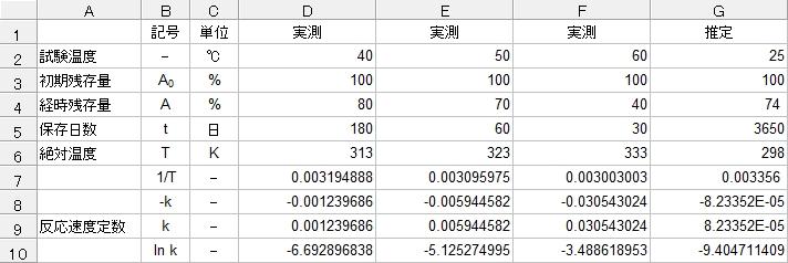アレニウスプロットの計算結果