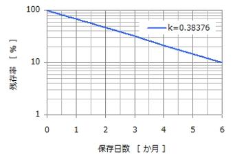 アレニウス分解曲線 対数
