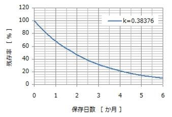 アレニウス分解曲線