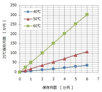 アレニウス式25℃何ヶ月相当