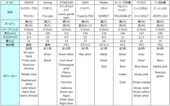 D1リフィル使用3機能マルチペン比較一覧表