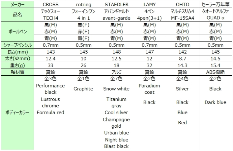 D1リフィル使用4機能マルチペン比較一覧表