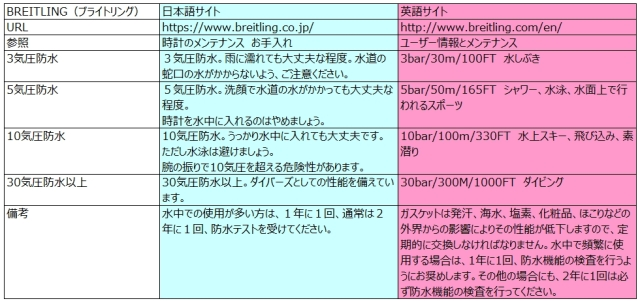 BREITLINGの防水性能と日英説明の比較(2014.07現在)