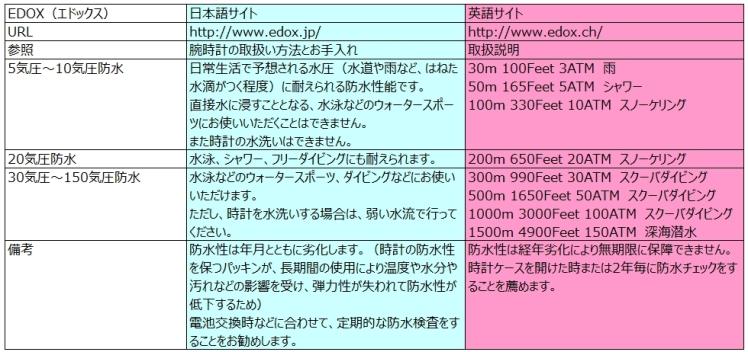 EDOXの防水性能と日英説明の比較(2014.07現在)