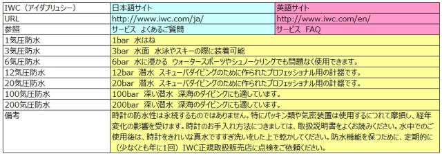 IWCの防水性能と日英説明の比較(2014.07現在)