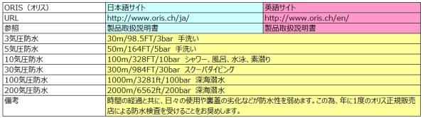 ORISの防水性能と日英説明の比較(2014.07現在)