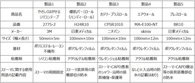 表1 低皮膚刺激性防水フィルム概要一覧(クリックすると新しいタブで拡大表示できます)