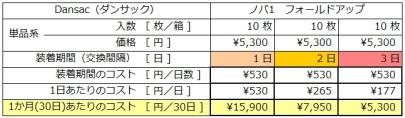 ダンサックノバ1使用コスト(クリックすると別タブで拡大表示します)