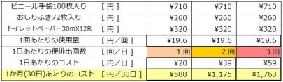 便排出時使用材料コスト(クリックすると別タブで拡大表示します)
