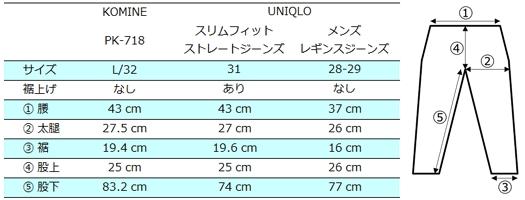 ジーンズ外側寸法(KenU測定値の参考値)