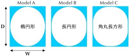図1 ヘルメットサイズ頭部シミュレーションモデル