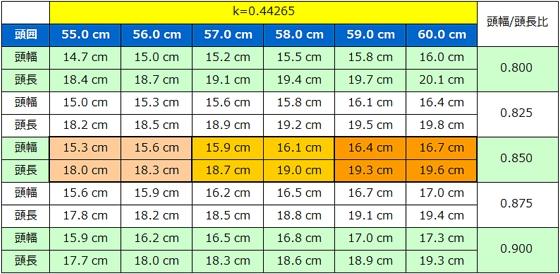 表2 ヘルメットサイズに対する頭幅、頭長、頭囲のシミュレーション