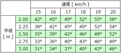 コーナーリング半径と走行速度と傾き