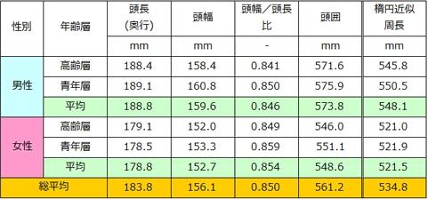表1 日本人頭部寸法平均値