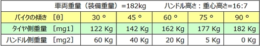 YAMAHA MT-07(ABS)起こす力