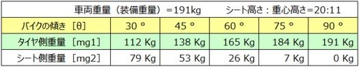 YAMAHA MT-09(ABS)起こす力