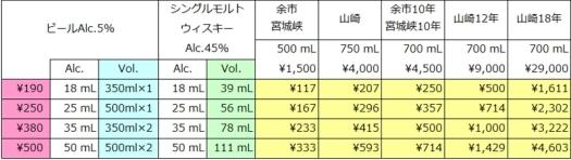 ビールvsウイスキー価格のシミュレーション結果 (クリックすると別タブで拡大表示できます。)
