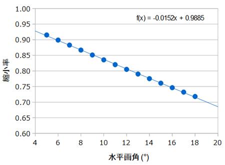 DXフォーマット画角と縮小率の関係図