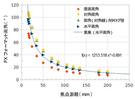 焦点距離とFXフォーマット画角の関係図