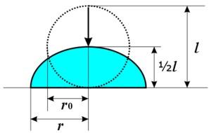 衝突雨粒変形モデル