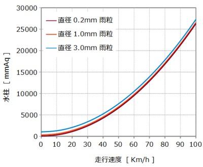 雨粒と走行速度 雨粒圧力グラフ