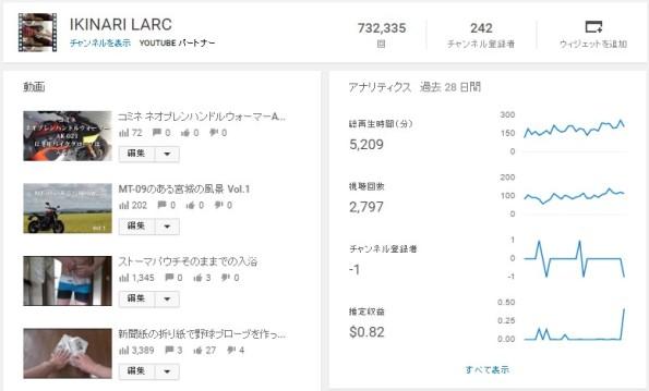 YOUTUBE動画収益化1か月