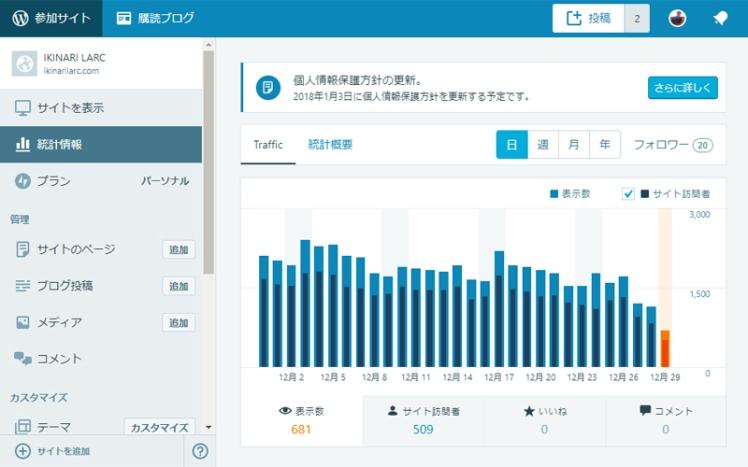 WordPressサイト統計情報