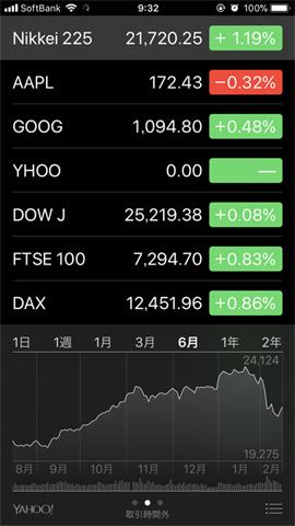 日経平均株価急落2018年2月グラフ