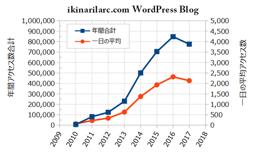 ikinarilarc wordpress アクセス解析2017