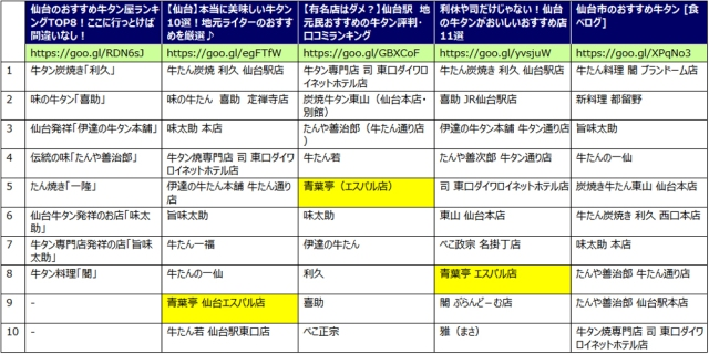 仙台牛タン美味しい店おすすめランキング順位比較一覧表