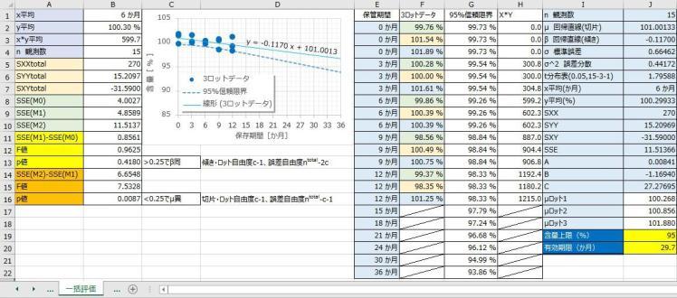 3ロット一括評価の検定と結果
