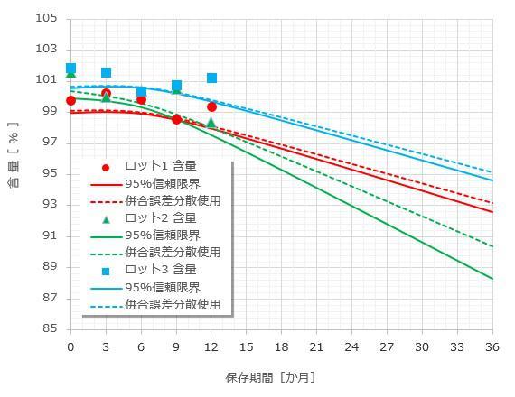 ロット123統合の推定値グラフ