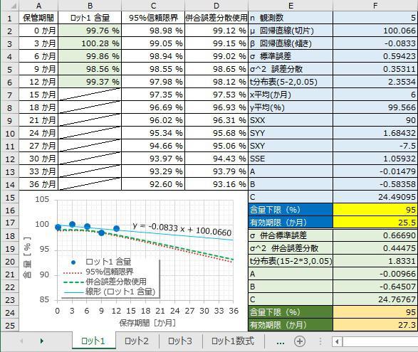 ロット1統計的評価