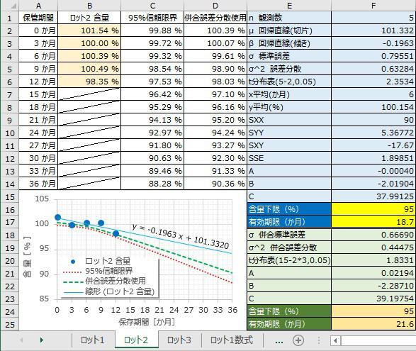 ロット2統計的評価