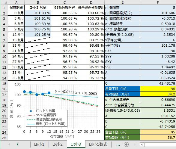 ロット3統計的評価.jpg