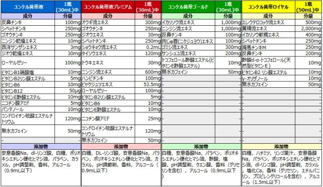 ユンケル黄帝シリーズ4種類 成分分量比較一覧表