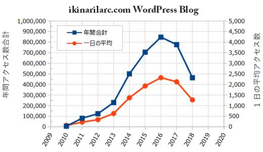 2018年IKINARI LARCブログ年間アクセス数.jpg