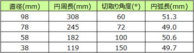 ディスク型ストーマシール切り取り線約50mm円弧角度計算